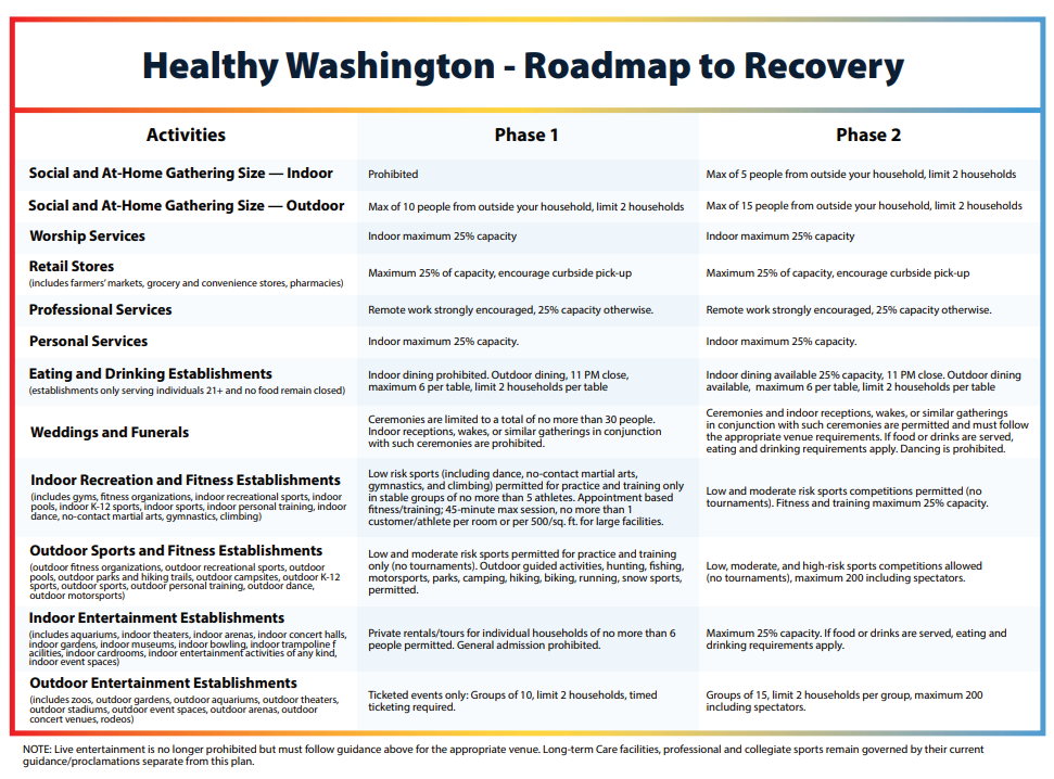 Healthy Washington - Roadmap to Recovery Activities Opens in new window